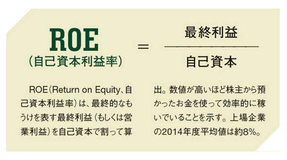 ROE(自己資本利益率)