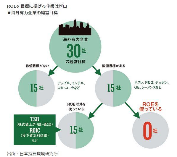 ROEを目標に掲げる企業はゼロ<br />・海外有力企業の経営目標
