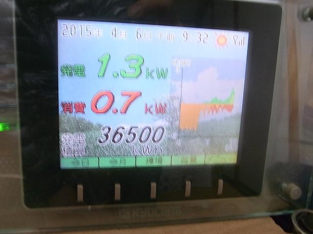 36500Kwhの発電
