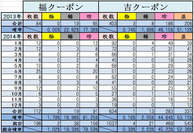 12月末くじ結果2014計