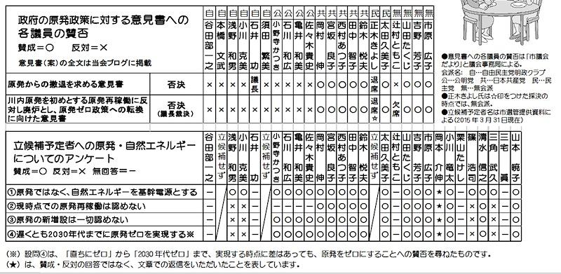 アンケート(狛江)