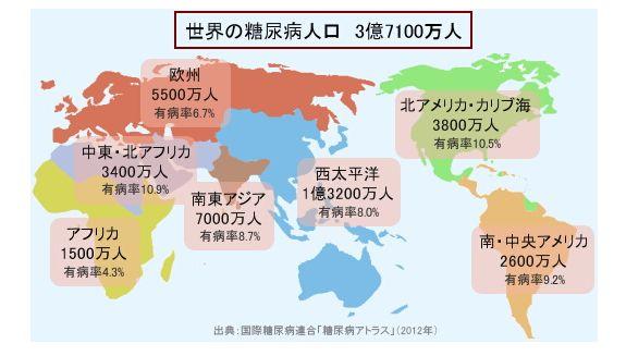 世界の糖尿病