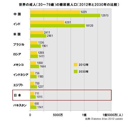 日本の糖尿病の順位