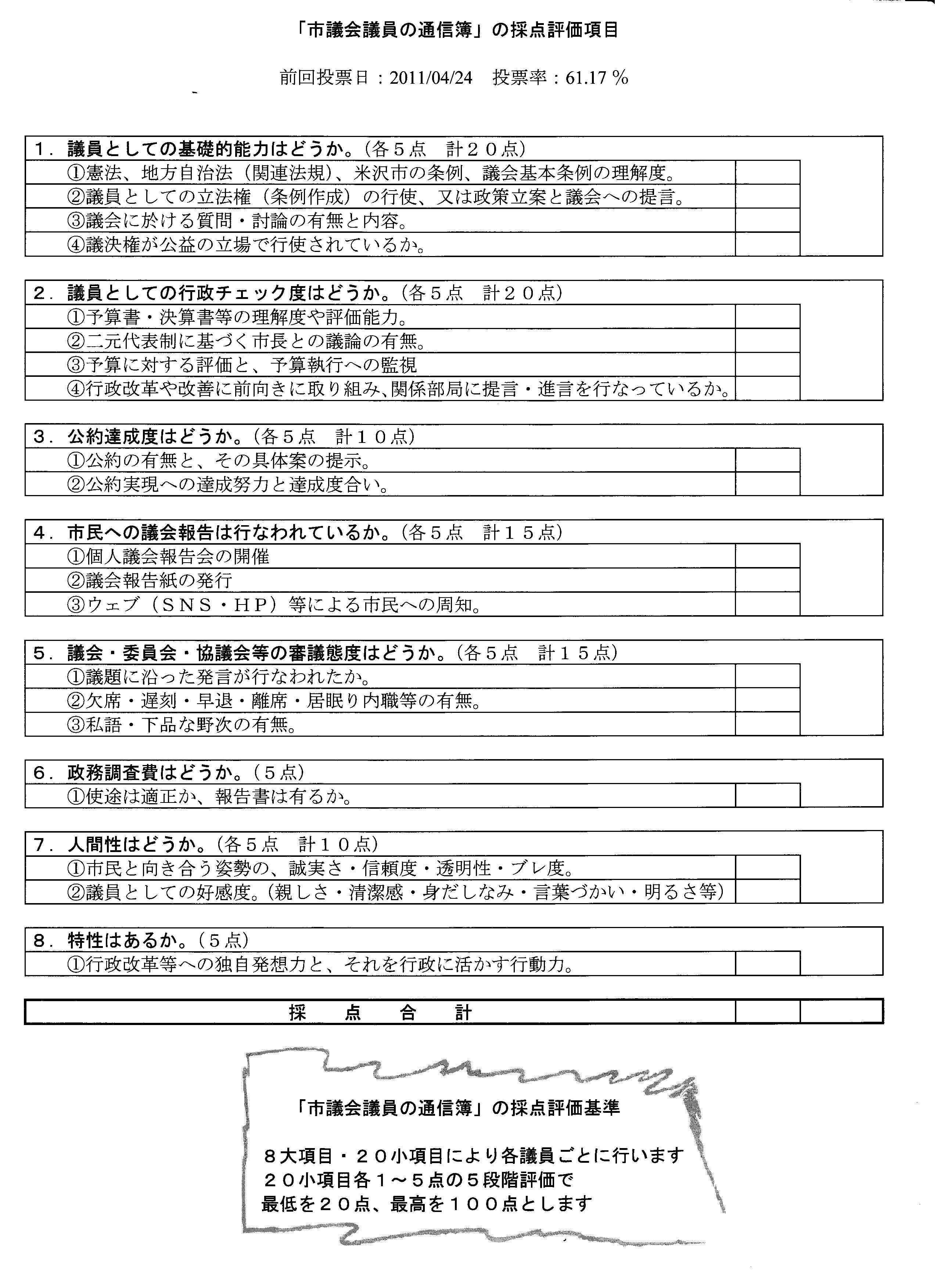議員通信簿