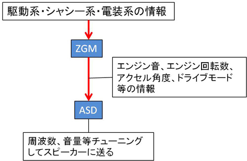 ZGMとASDkai