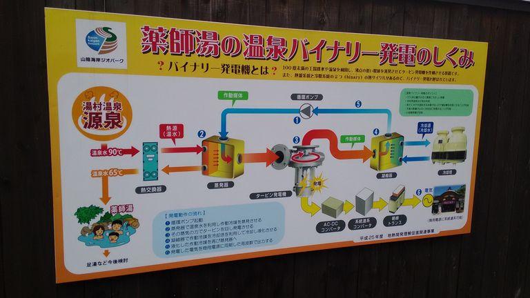バイナリ発電