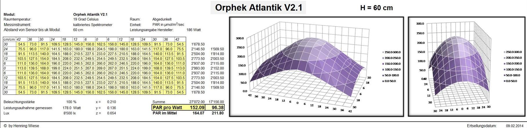 Orphek-Atlantik-PAR-MAP-v2-60cm.jpg