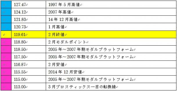 ドル円3月のサポートレジスタンス