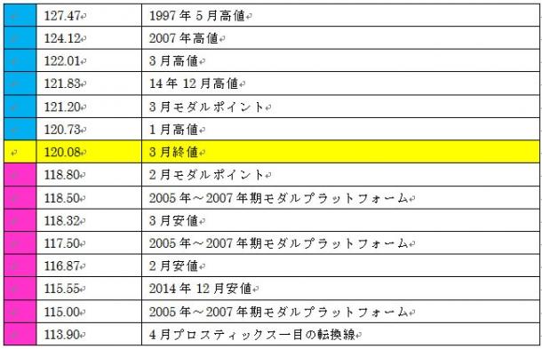 ドル円4月のサポートレジスタンス