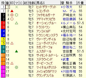 目黒記念2015