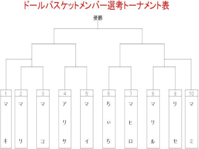トーナメント表[1]