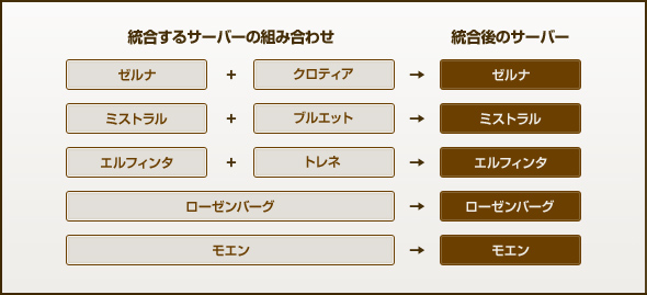 サバ統合ServerIntegrationList_new_01
