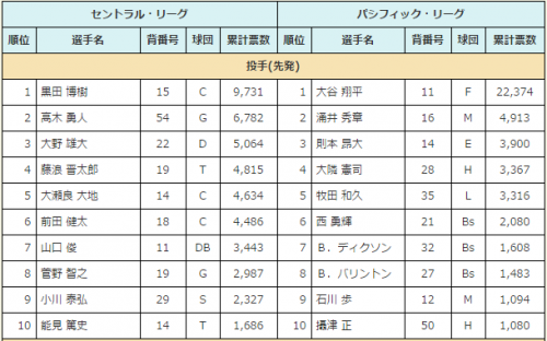 【オールスター】大竹が広島を出て行った理由wwww【ファン投票】