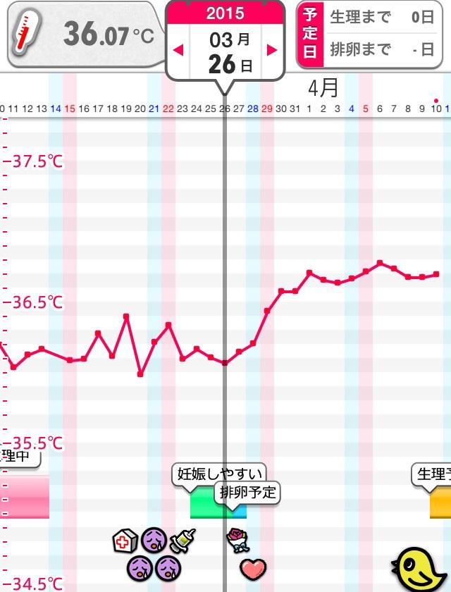 体温 下がる 初期 基礎 妊娠 【医療監修】妊娠初期に基礎体温が下がることはある?高温期はいつまで続く? [ママリ]