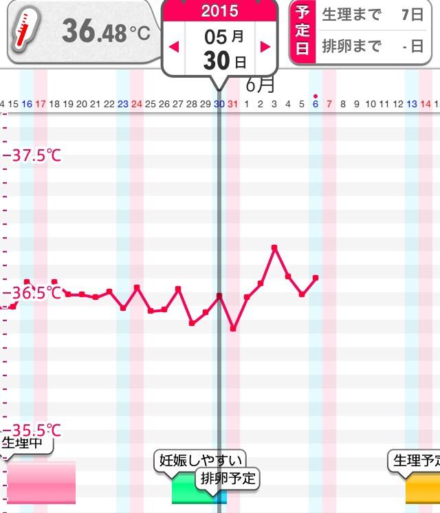 高温期7日目 症状なし