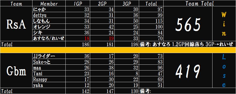 RsA VS Gbm 01