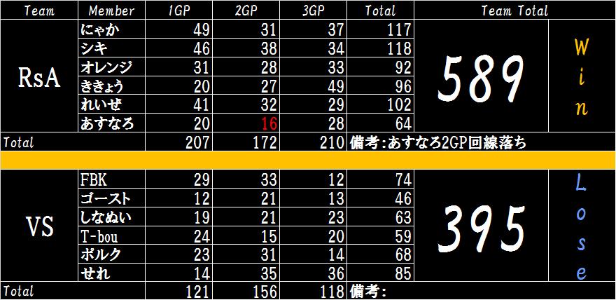 RsA VS VS 01