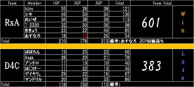 RsA VS D4C 01