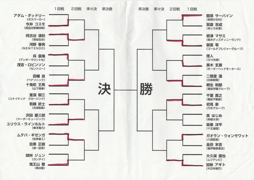 「拳願絶命トーナメント」第二回戦勝利者予想
