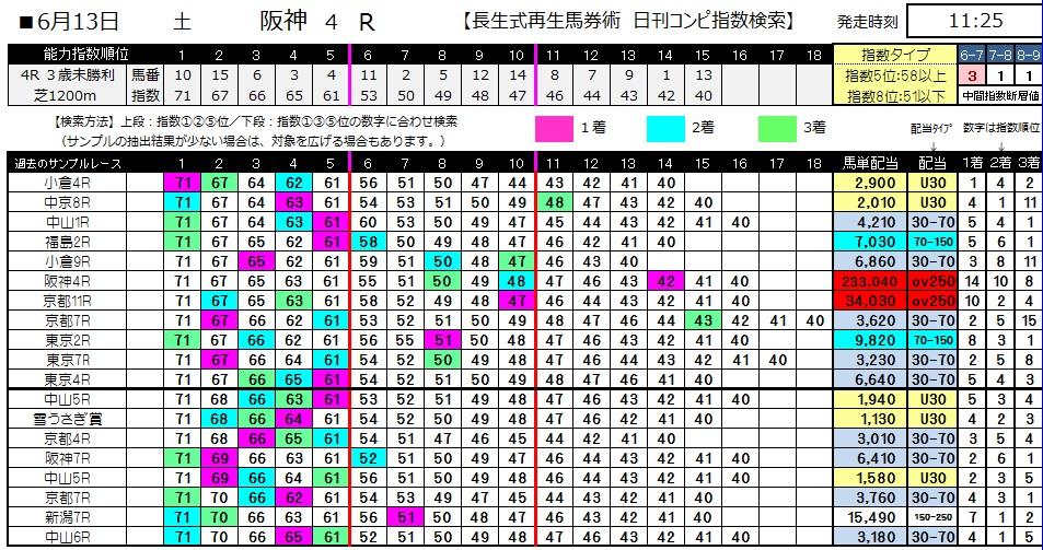 【コンピ指数】0613阪神4(日刊コンピ 馬券生活 的中 万馬券 三連単 札幌競馬)