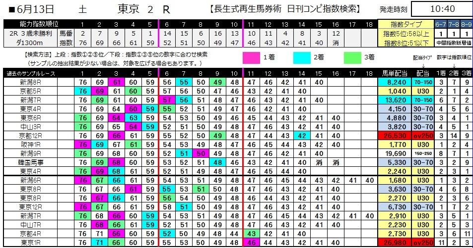 【コンピ指数】0613東京2(日刊コンピ 馬券生活 的中 万馬券 三連単 札幌競馬)