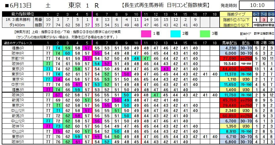【コンピ指数】0613東京1(日刊コンピ 馬券生活 的中 万馬券 三連単 札幌競馬)