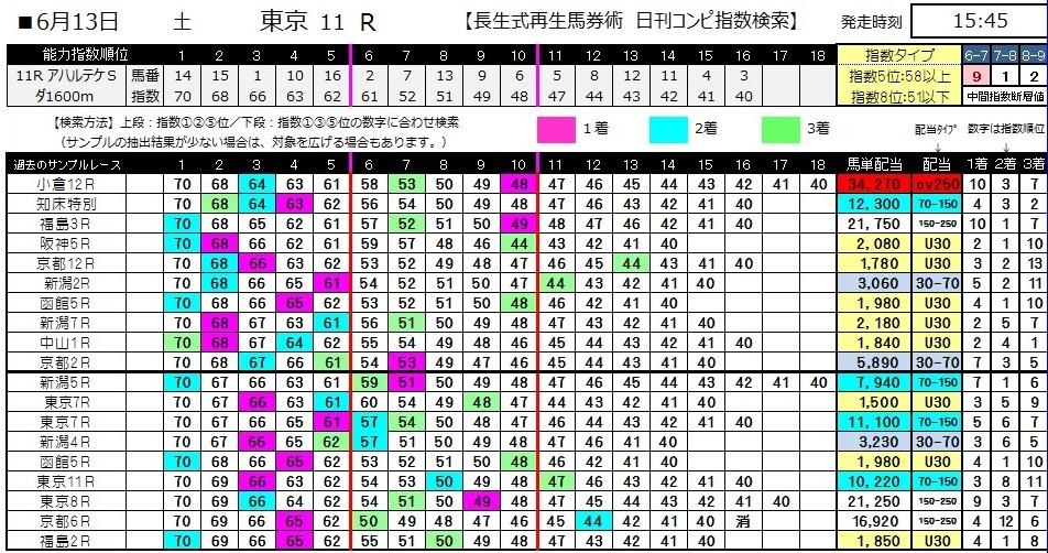 【コンピ指数】0613東京11(日刊コンピ 馬券生活 的中 万馬券 三連単 札幌競馬)