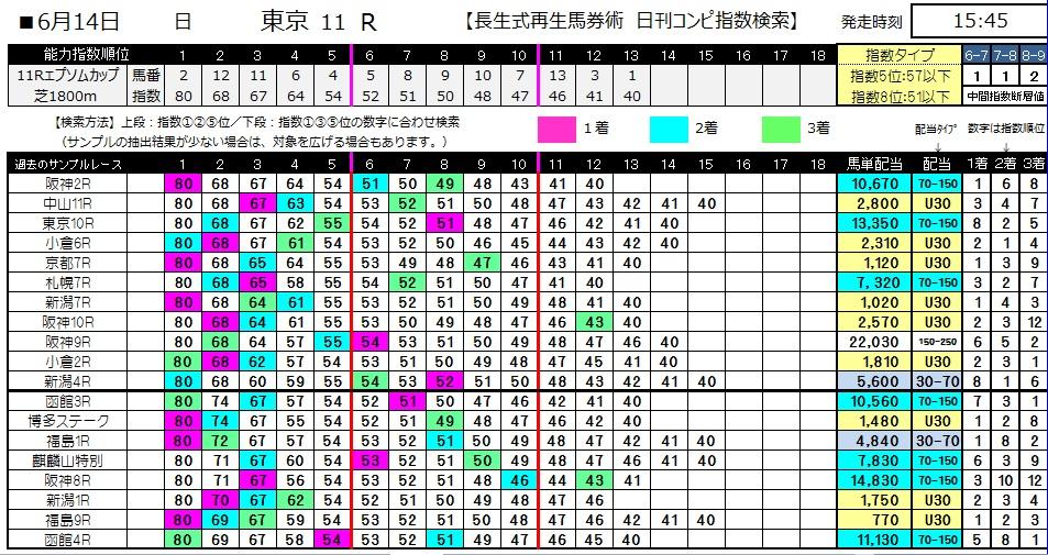【コンピ指数】0614エプソムカップ(日刊コンピ 馬券生活 的中 万馬券 三連単 札幌競馬)