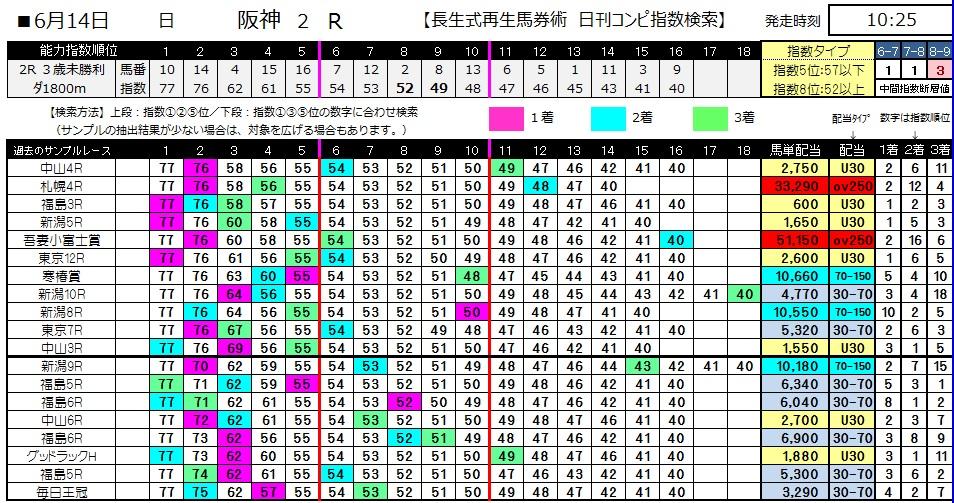 【コンピ指数】0614阪神2(日刊コンピ 馬券生活 的中 万馬券 三連単 札幌競馬)