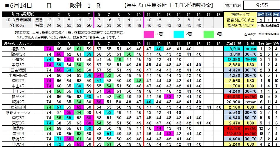 【コンピ指数】0614阪神1(日刊コンピ 馬券生活 的中 万馬券 三連単 札幌競馬)