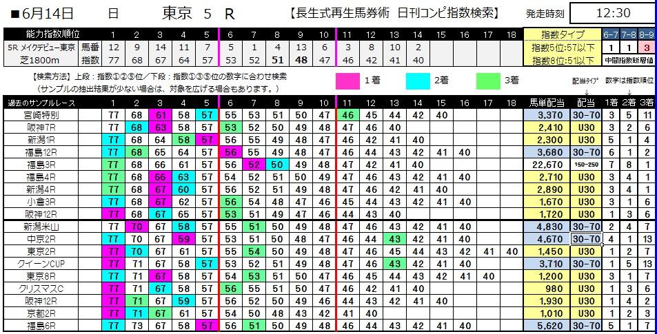 【コンピ指数】0614東京5(日刊コンピ 馬券生活 的中 万馬券 三連単 札幌競馬)