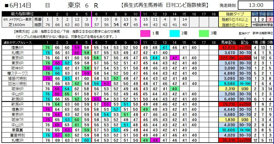 【コンピ指数】0614東京6(日刊コンピ 馬券生活 的中 万馬券 三連単 札幌競馬)