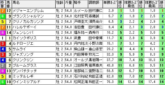【約30分前オッズ】0614東京5(日刊コンピ 馬券生活 的中 万馬券 三連単 札幌競馬)