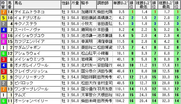 【約30分前オッズ】0614阪神2(日刊コンピ 馬券生活 的中 万馬券 三連単 札幌競馬)