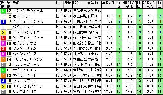 【約30分前オッズ】0613東京2(日刊コンピ 馬券生活 的中 万馬券 三連単 札幌競馬)