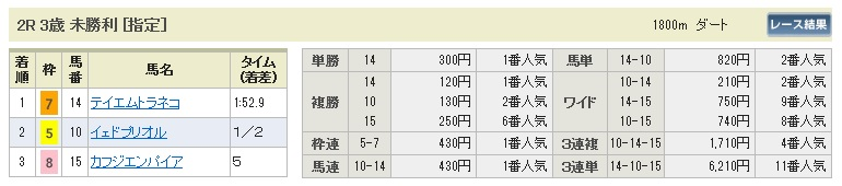 【払戻金】0614阪神2(日刊コンピ 馬券生活 的中 万馬券 三連単 札幌競馬)
