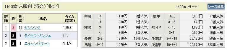 【払戻金】0614阪神1(日刊コンピ 馬券生活 的中 万馬券 三連単 札幌競馬)