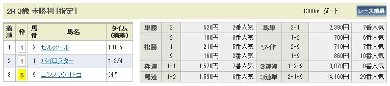 【払戻金】0613東京2(日刊コンピ 馬券生活 的中 万馬券 三連単 札幌競馬)