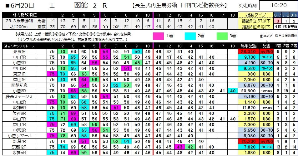 【コンピ指数】0620函館2(日刊コンピ 馬券生活 的中 万馬券 三連単 札幌競馬)