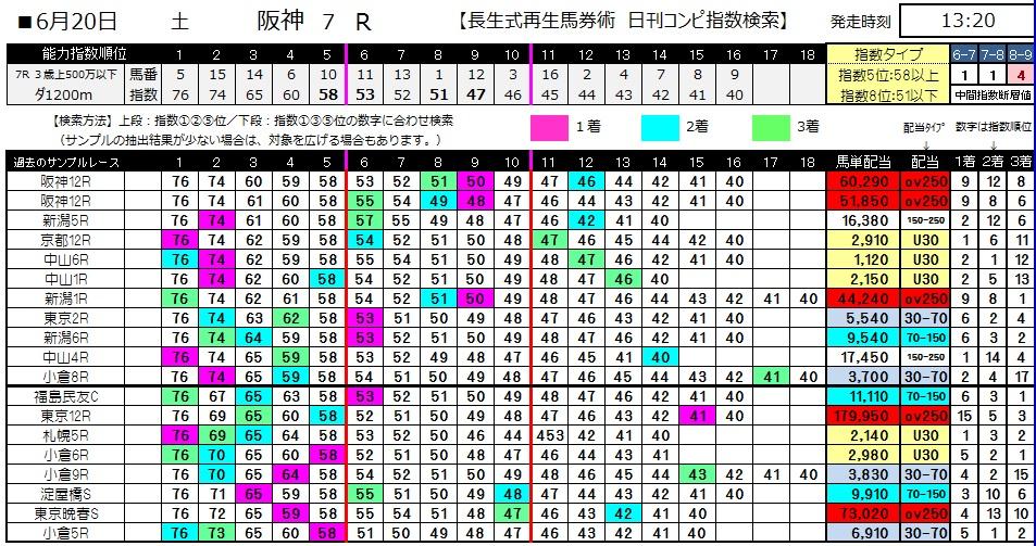 【コンピ指数】0620阪神7(日刊コンピ 馬券生活 的中 万馬券 三連単 札幌競馬)