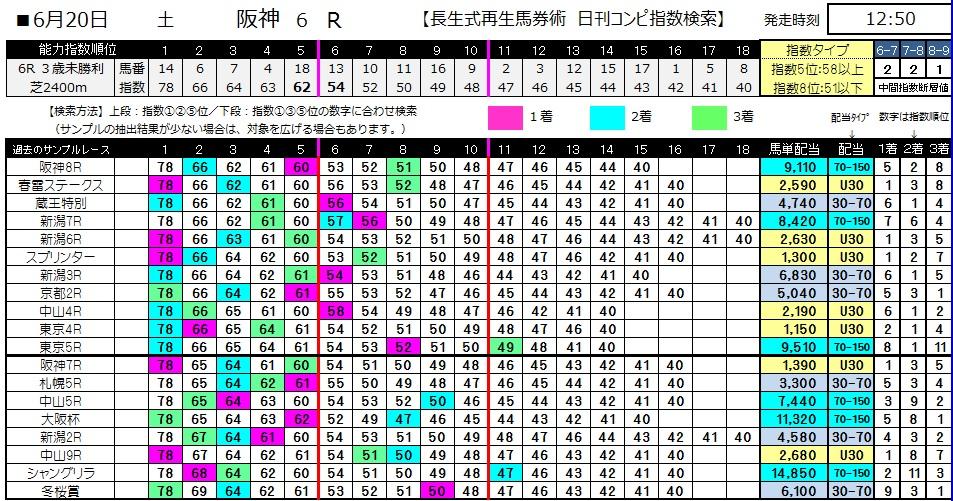 【コンピ指数】0620阪神6(日刊コンピ 馬券生活 的中 万馬券 三連単 札幌競馬)
