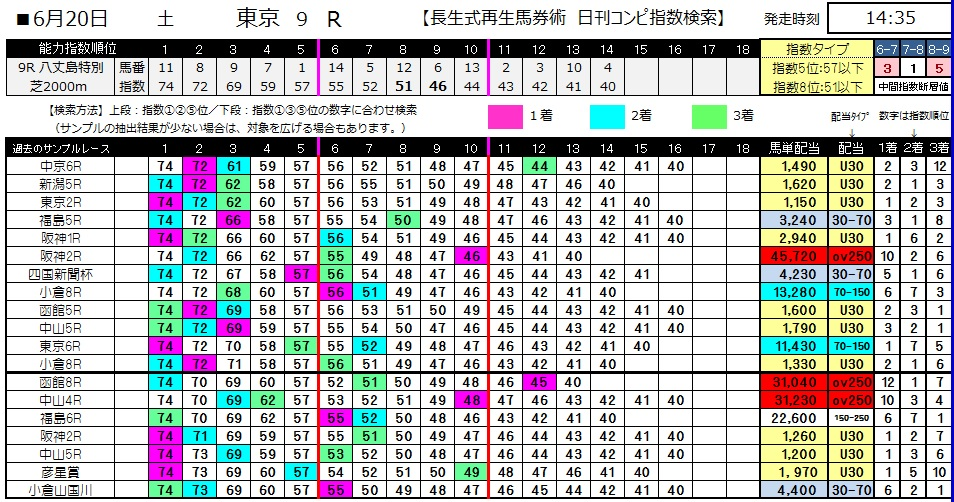 【コンピ指数】0620東京9(日刊コンピ 馬券生活 的中 万馬券 三連単 札幌競馬)