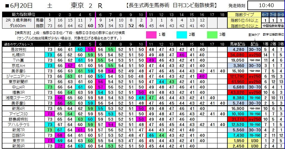 【コンピ指数】0620東京2(日刊コンピ 馬券生活 的中 万馬券 三連単 札幌競馬)
