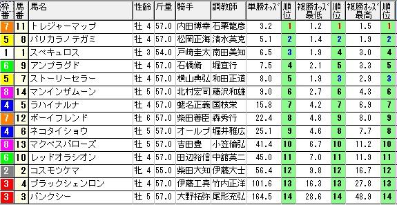 【約30分前オッズ】0620東京9(日刊コンピ 馬券生活 的中 万馬券 三連単 札幌競馬)