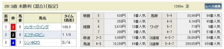 【払戻金】0620函館2(日刊コンピ 馬券生活 的中 万馬券 三連単 札幌競馬)