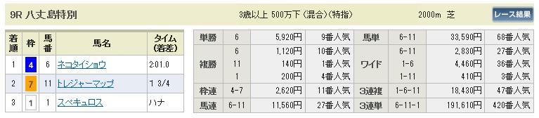 【払戻金】0620東京9(日刊コンピ 馬券生活 的中 万馬券 三連単 札幌競馬)