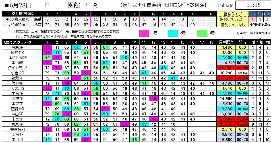 【コンピ指数】0628函館4(日刊コンピ 馬券生活 的中 万馬券 三連単 札幌競馬)