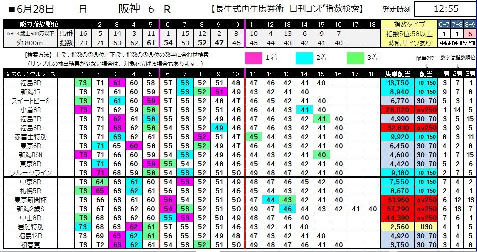 【コンピ指数】0628阪神6(日刊コンピ 馬券生活 的中 万馬券 三連単 札幌競馬)