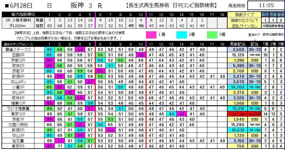 【コンピ指数】0628阪神3(日刊コンピ 馬券生活 的中 万馬券 三連単 札幌競馬)