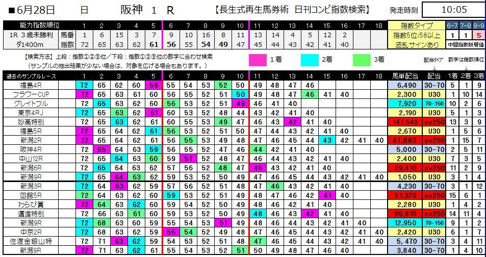 【コンピ指数】0628阪神1(日刊コンピ 馬券生活 的中 万馬券 三連単 札幌競馬)